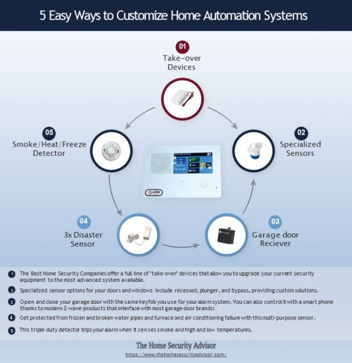 5-Easy-Ways-to-Customize-Home-Automation-Systems.jpg